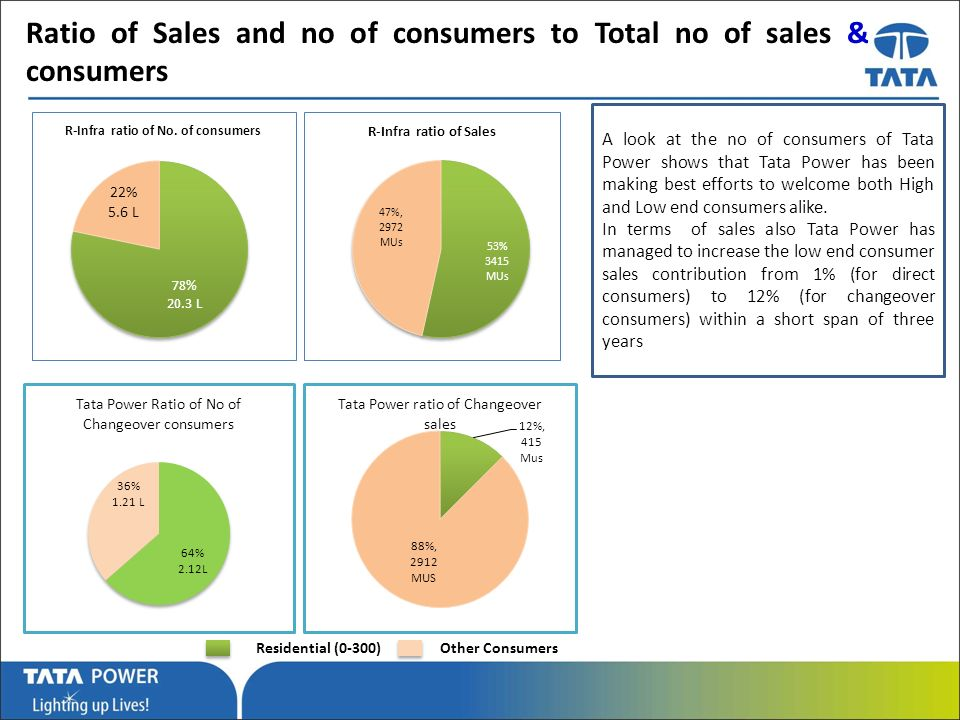 …Message Box ( Arial, Font size 18 Bold) Ratio of Sales and no of consumers to Total no of sales & consumers Residential (0-300)Other Consumers A look at the no of consumers of Tata Power shows that Tata Power has been making best efforts to welcome both High and Low end consumers alike.