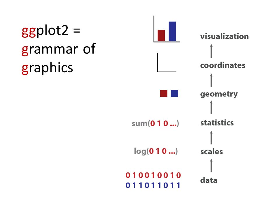 ggplot2 = grammar of graphics