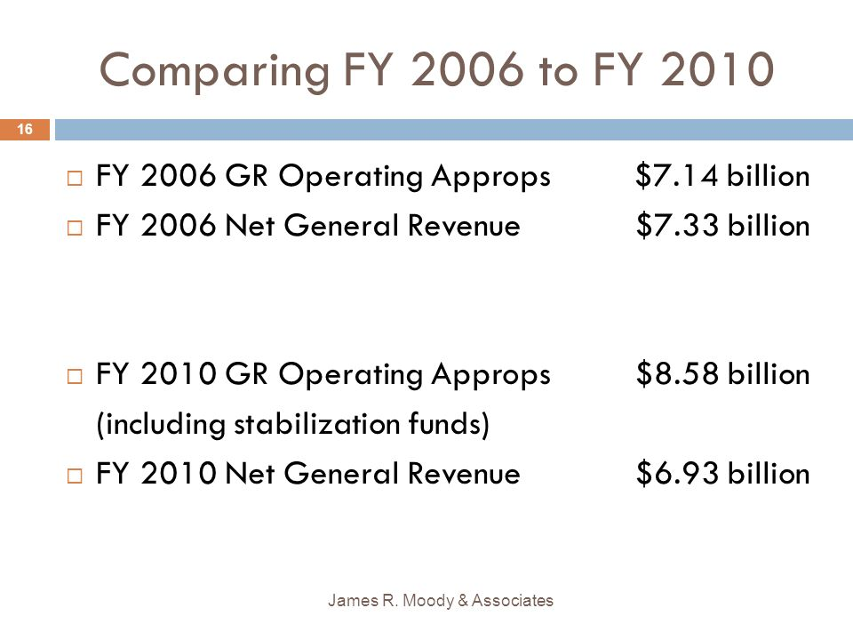 Comparing FY 2006 to FY 2010 James R.