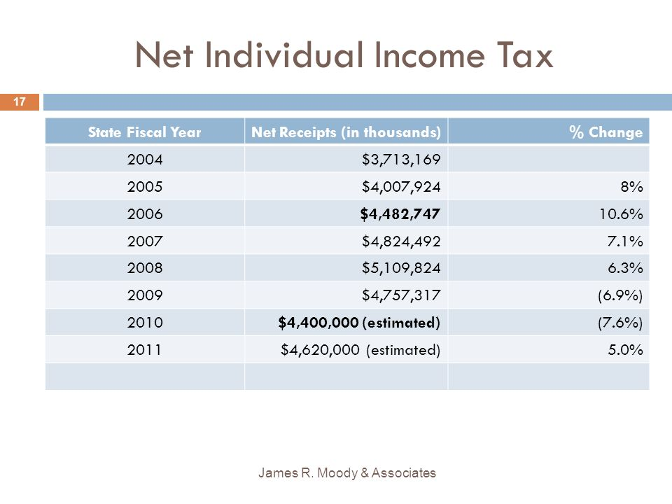 Net Individual Income Tax James R.