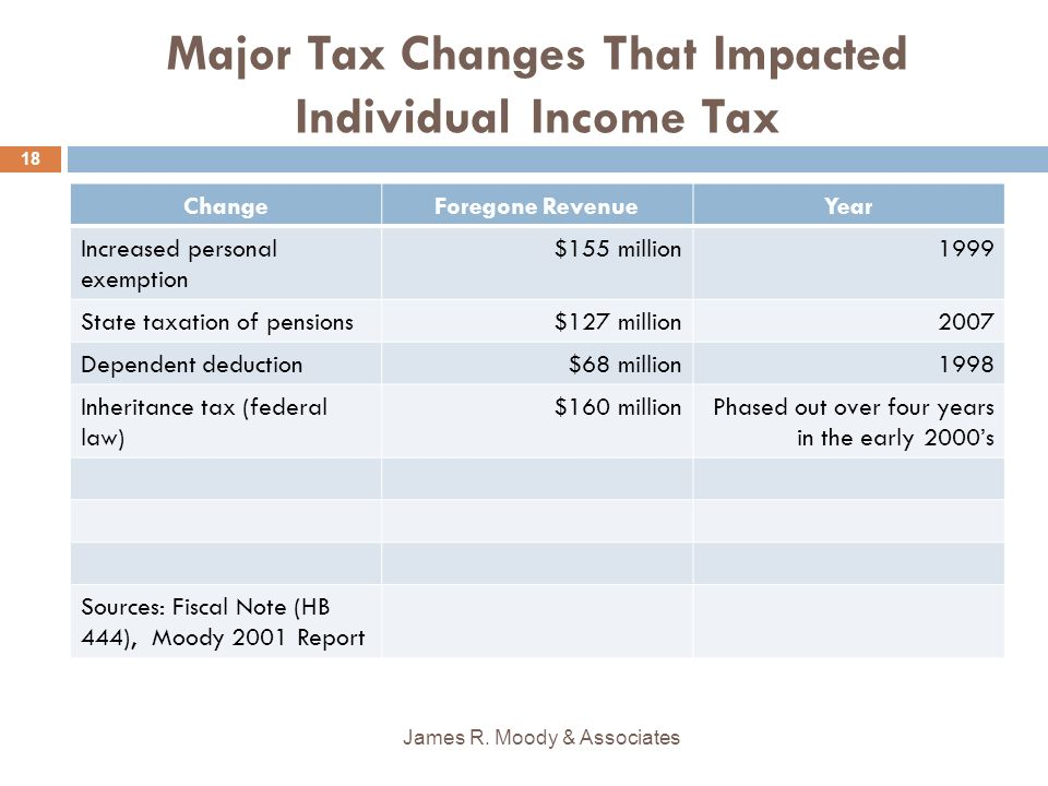 Major Tax Changes That Impacted Individual Income Tax ChangeForegone RevenueYear Increased personal exemption $155 million1999 State taxation of pensions$127 million 2007 Dependent deduction$68 million1998 Inheritance tax (federal law) $160 millionPhased out over four years in the early 2000s Sources: Fiscal Note (HB 444), Moody 2001 Report James R.