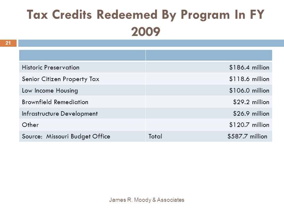Tax Credits Redeemed By Program In FY 2009 Historic Preservation$186.4 million Senior Citizen Property Tax$118.6 million Low Income Housing$106.0 million Brownfield Remediation$29.2 million Infrastructure Development$26.9 million Other$120.7 million Source: Missouri Budget OfficeTotal $587.7 million James R.