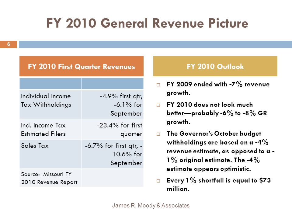 Governor Nixons FY 2010 Budget Actions Taken On October 28, 2009 Over $200 million of General Revenue budget reductions.