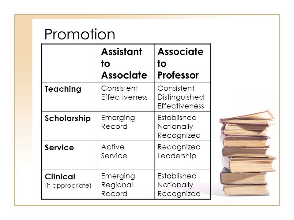 Promotion Assistant to Associate Associate to Professor Teaching Consistent Effectiveness Consistent Distinguished Effectiveness Scholarship Emerging Record Established Nationally Recognized Service Active Service Recognized Leadership Clinical (if appropriate) Emerging Regional Record Established Nationally Recognized
