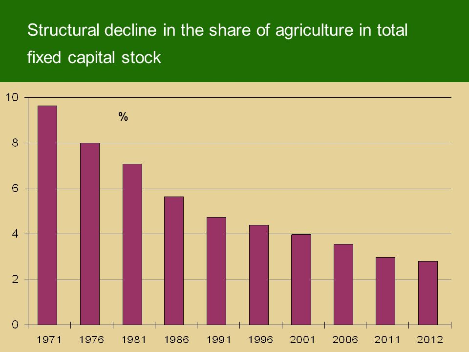 Structural decline in the share of agriculture in total fixed capital stock %
