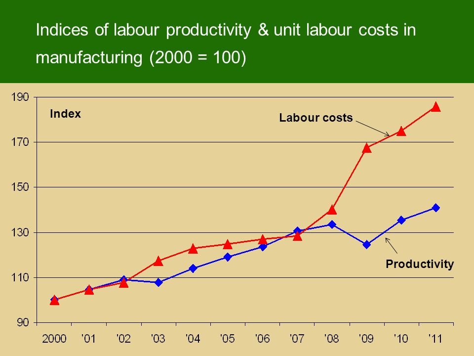 Indices of labour productivity & unit labour costs in manufacturing (2000 = 100) Index Labour costs Productivity