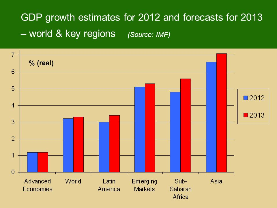 GDP growth estimates for 2012 and forecasts for 2013 – world & key regions (Source: IMF) % (real)