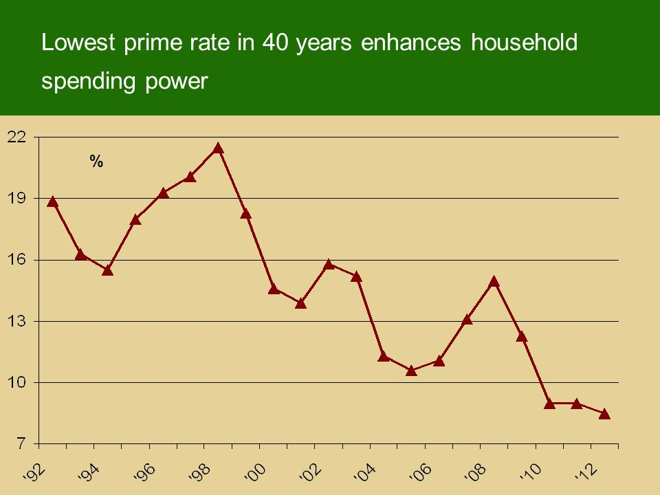 Lowest prime rate in 40 years enhances household spending power %
