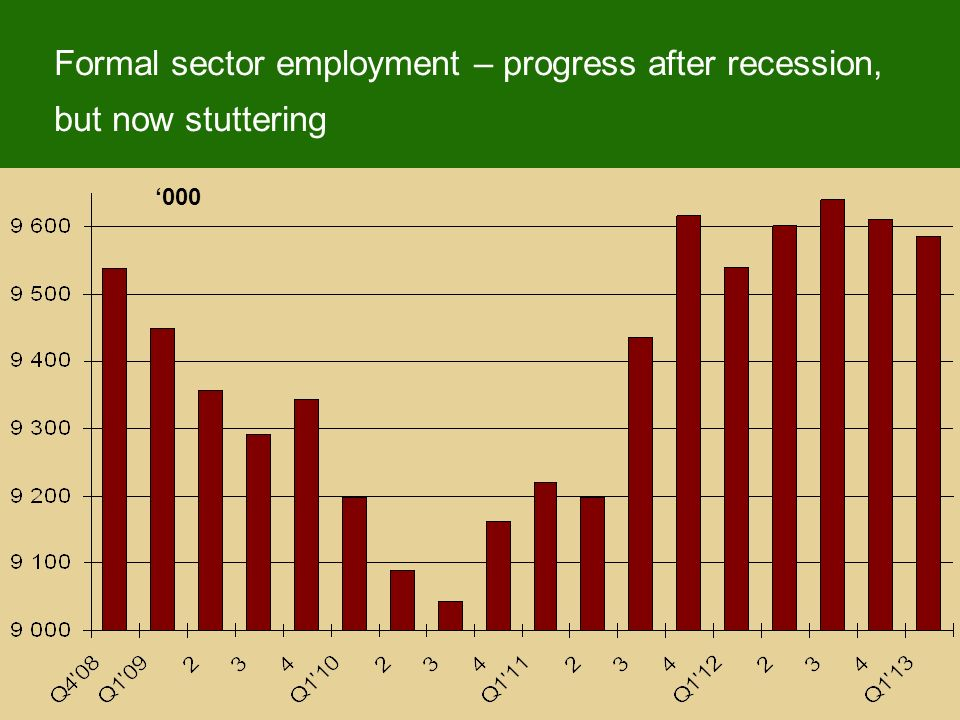 Formal sector employment – progress after recession, but now stuttering 000