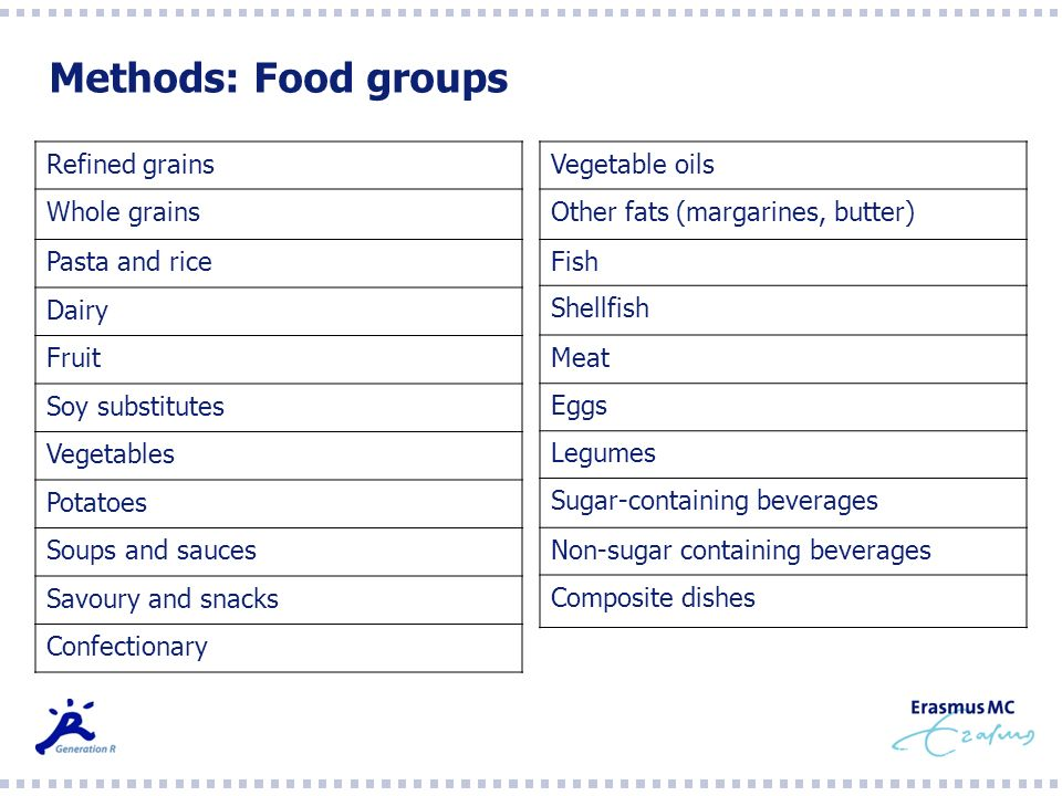 Methods: Food groups Refined grains Whole grains Pasta and rice Dairy Fruit Soy substitutes Vegetables Potatoes Soups and sauces Savoury and snacks Co