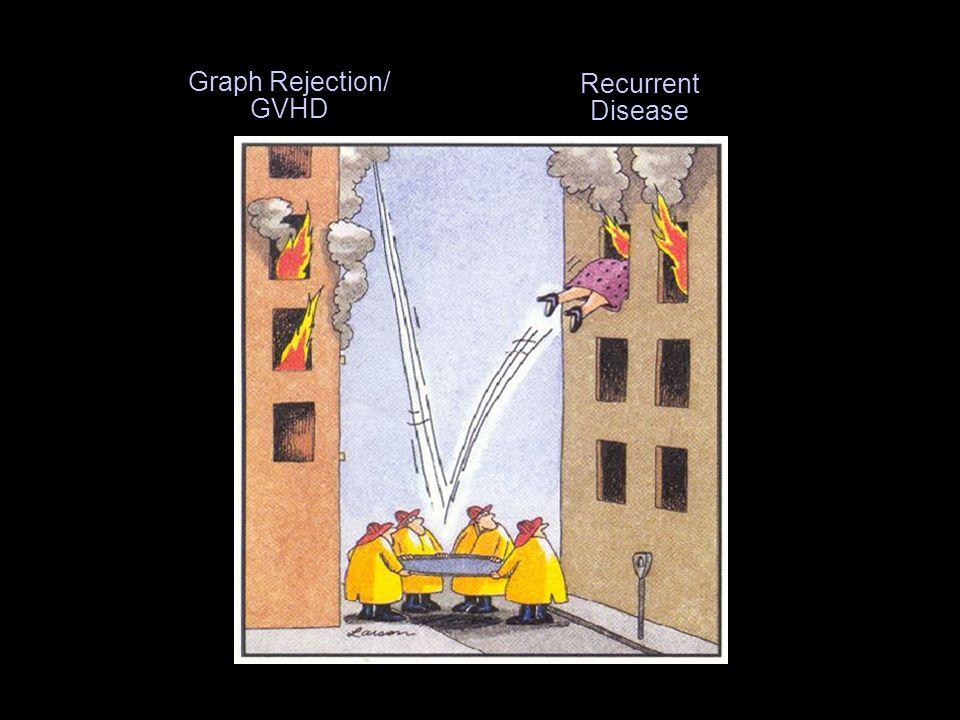 Graph Rejection/ GVHD Recurrent Disease