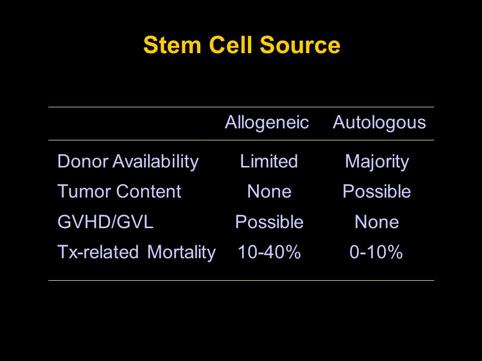 Stem Cell Source Donor Availability Tumor Content GVHD/GVL Tx-related Mortality Limited None Possible 10-40% Majority Possible None 0-10% AllogeneicAu