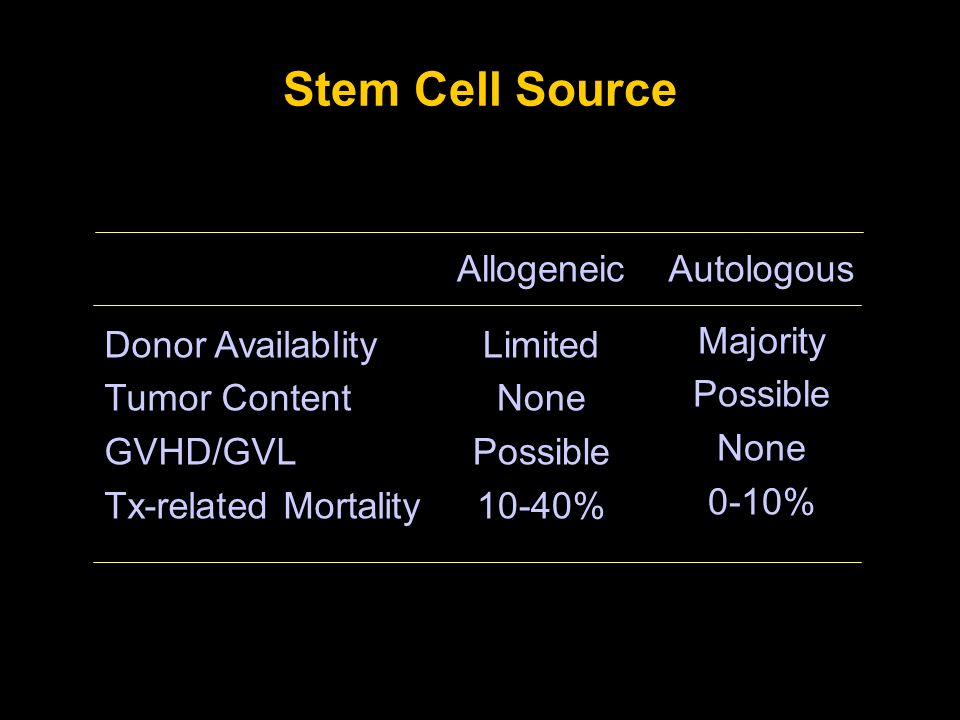 Stem Cell Source Donor Availablity Tumor Content GVHD/GVL Tx-related Mortality Allogeneic Limited None Possible 10-40% Autologous Majority Possible No