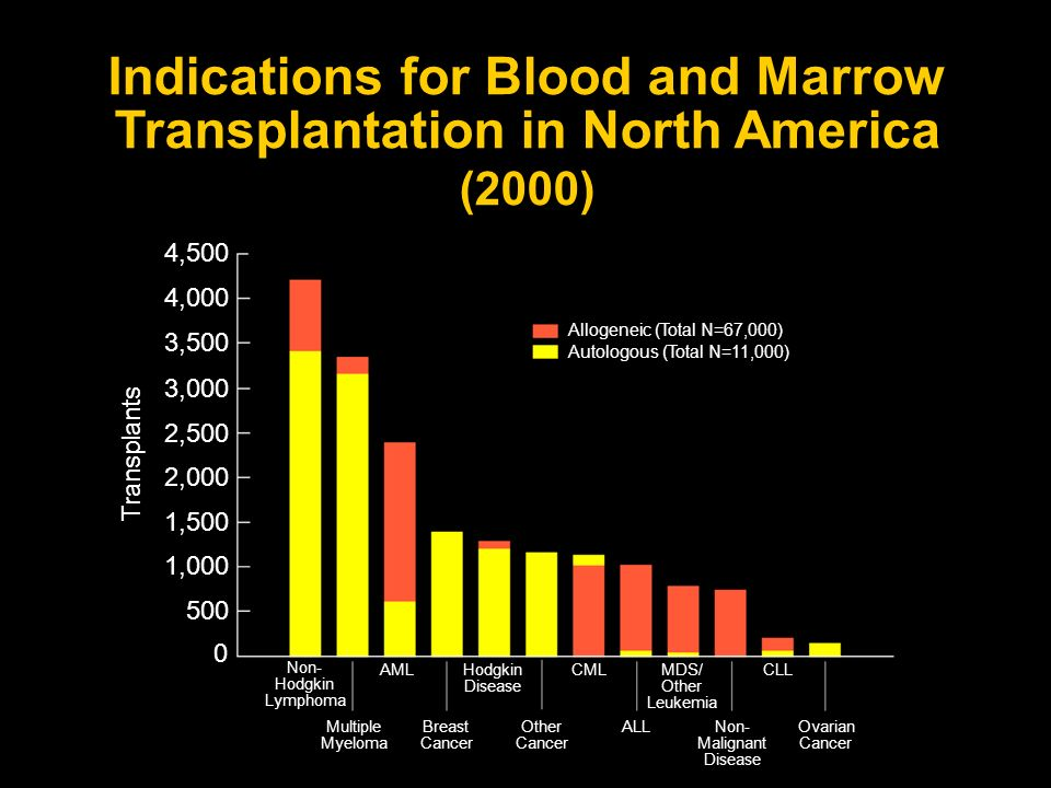 Indications for Blood and Marrow Transplantation in North America (2000) 4,500 3,000 2,000 1,000 0 AMLHodgkin Disease CMLMDS/ Other Leukemia CLL Ovari