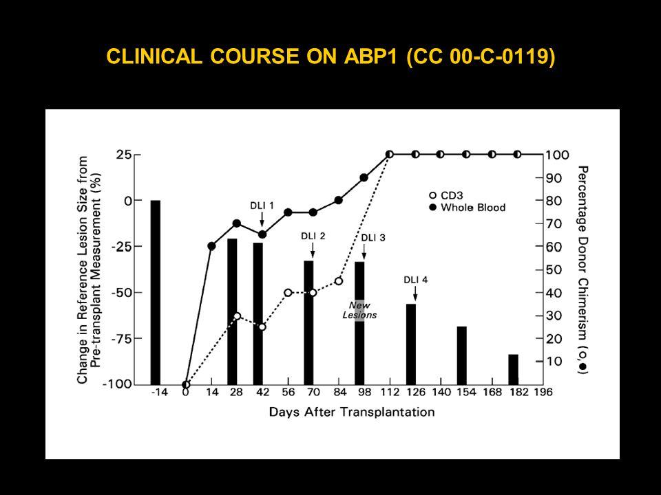 CLINICAL COURSE ON ABP1 (CC 00-C-0119)