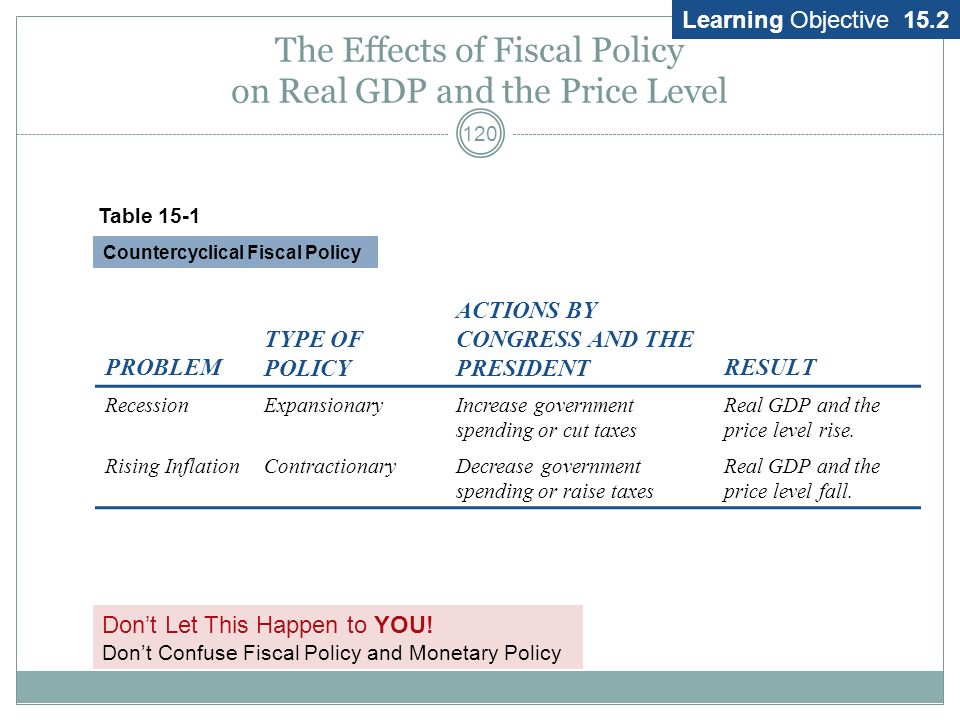 Fiscal Policy and AD 119 Changes in Taxes DI = Income – taxes + transfers Expansionary Contractionary Changes in Transfers Expansionary Contractionary