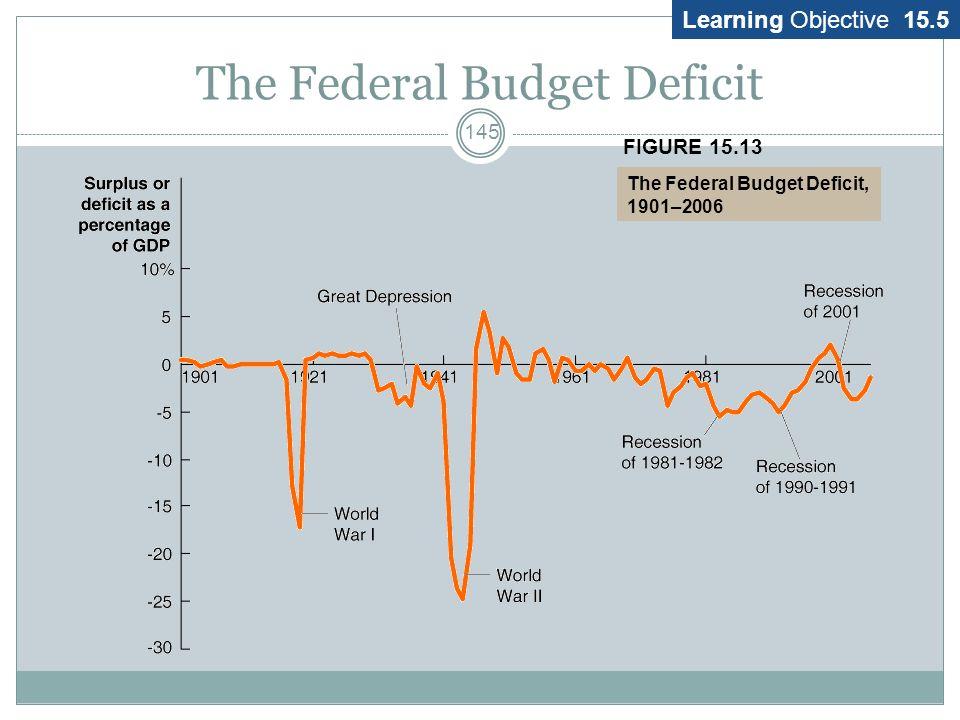 Federal Budget 144 Deficit/Surplus Revenues > Expenditures surplus Expenditures > Revenues deficit A deficit (or surplus) is a flow variable Debt is a