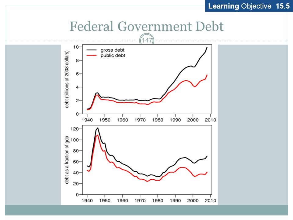 Reasons NOT to worry about the debt 146 The following work to reduce the figures 1. Take figures in relation to GDP 2. Adjust for state and local surp