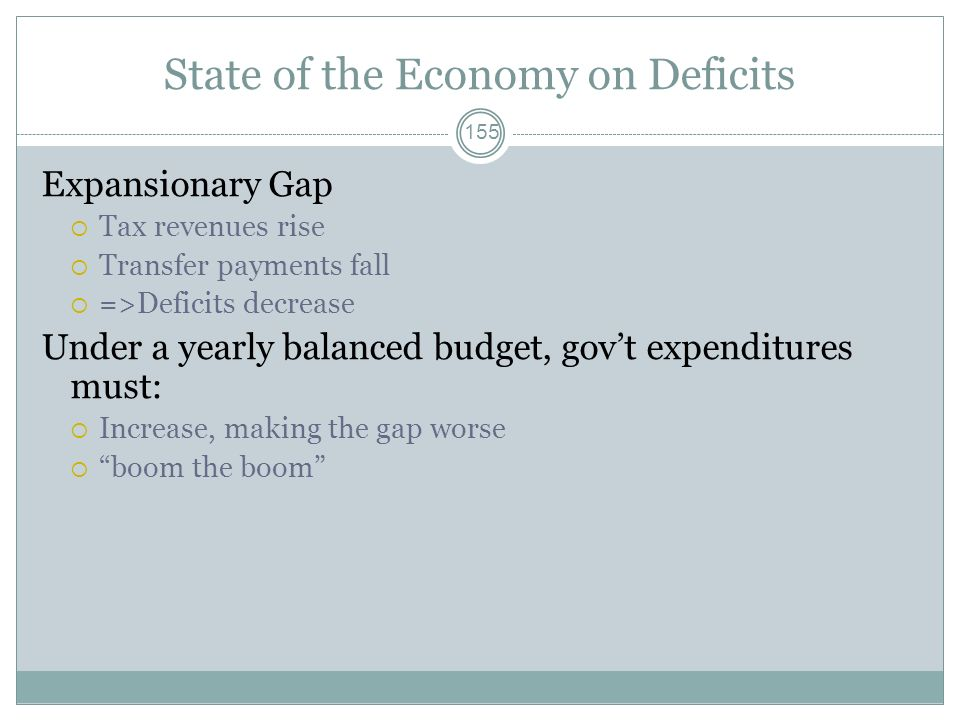 State of the Economy on Deficits 154 Recessionary Gap Tax revenues fall Transfer payments rise =>Deficits increase Under a yearly balanced budget, gov