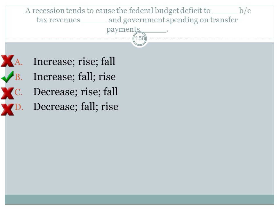 A recession tends to cause the federal budget deficit to _____ b/c tax revenues _____ and government spending on transfer payments _____. 157 A. Incre