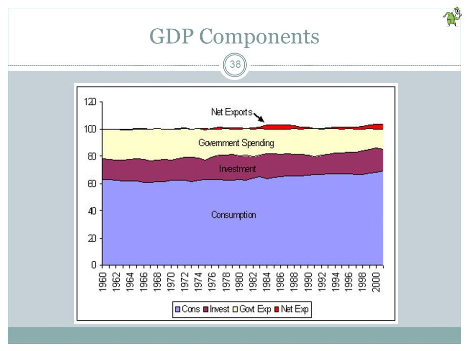 Consumption is the largest single component of GDP. In recent years it represents approximately _____ % of GDP. A. 55 B. 60 C. 65 D. 70 E. 75 37