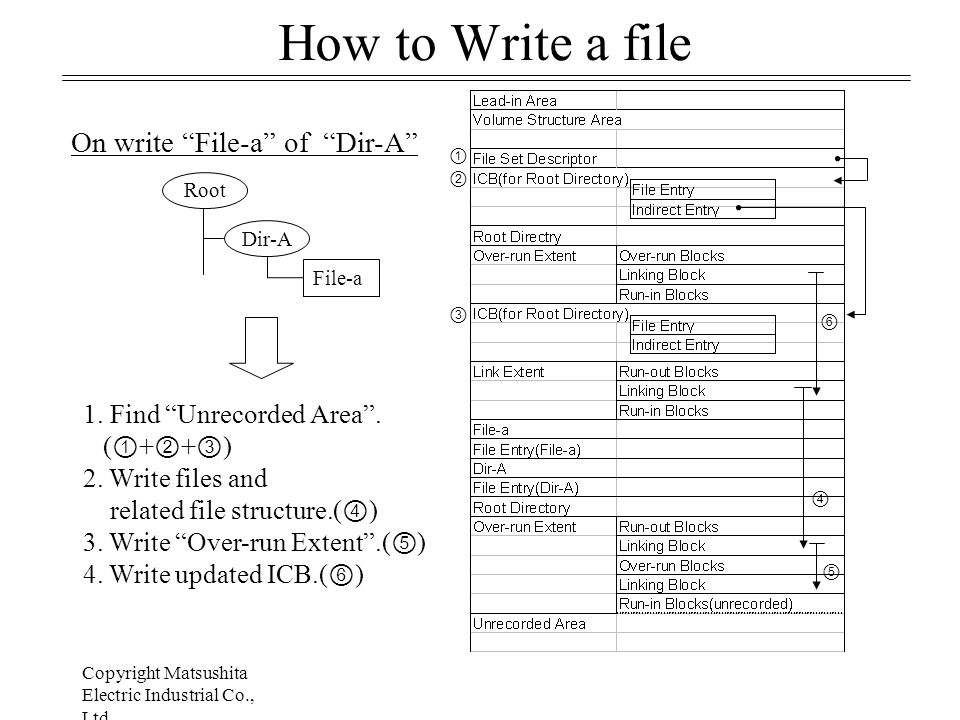 Copyright Matsushita Electric Industrial Co., Ltd July 24, 1998 How to Write a file File-a Dir-A Root 1.