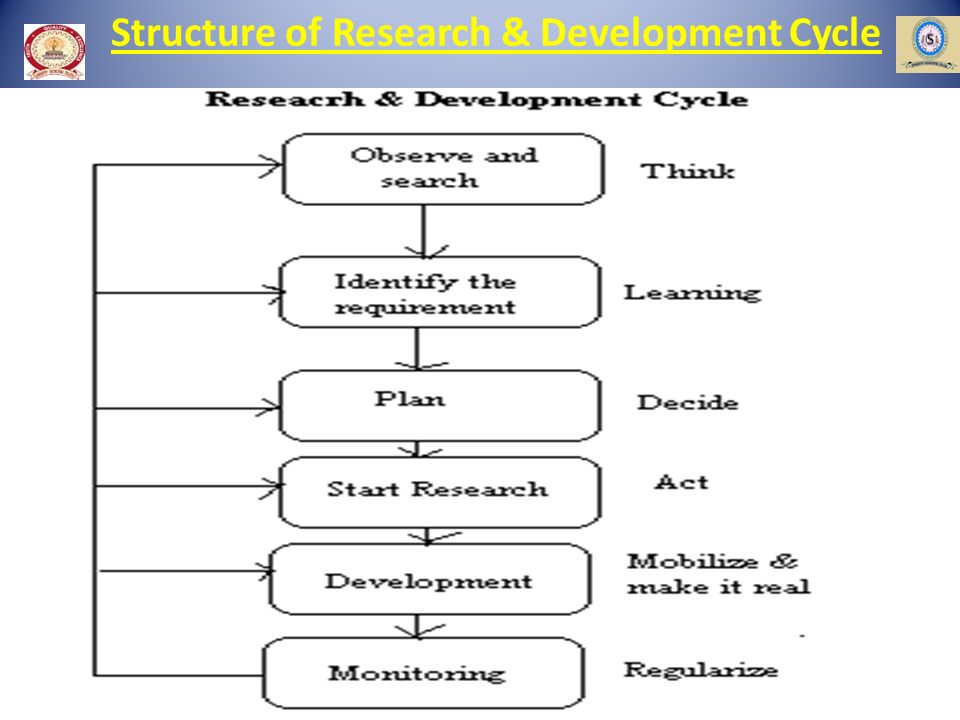 Structure of Research & Development Cycle