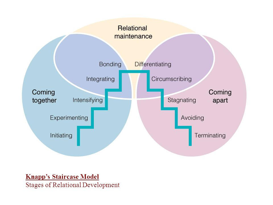 Knapps Staircase Model Stages of Relational Development