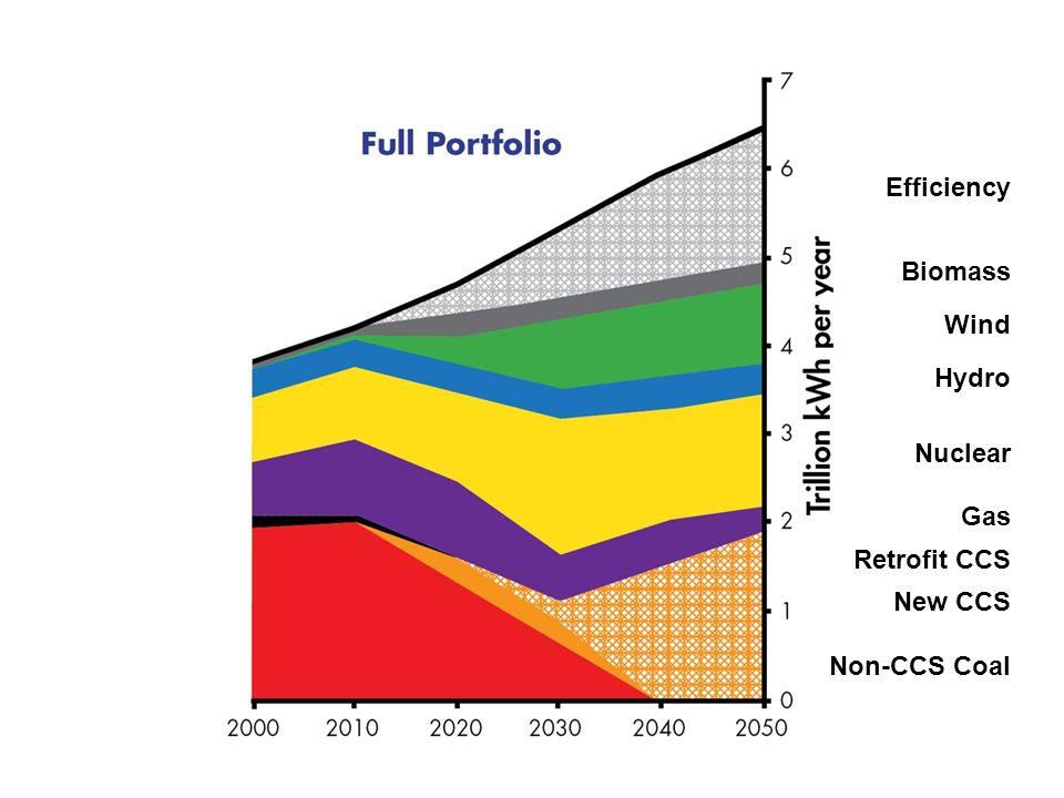 Efficiency Biomass Wind Hydro Nuclear Gas Retrofit CCS New CCS Non-CCS Coal