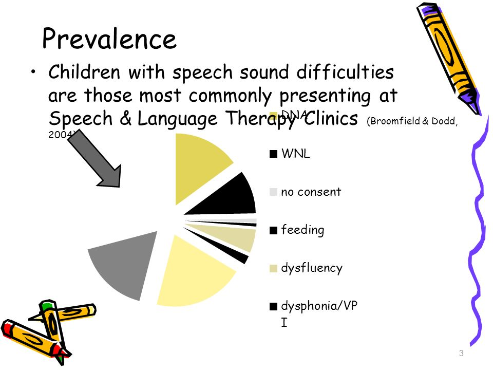 Stages of Phonological Awareness Development Recognition that words can be broken down into onsets and rimes - then ability to produce Recognition that words can be broken down into individual phonemes - then ability to produce Recognition that sounds can be deleted from words to make new words - then ability to produce Ability to blend sounds to make words