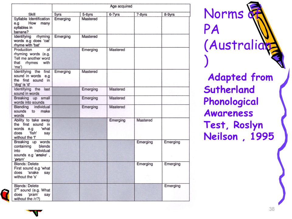 Norms of PA (Australian ) Adapted from Sutherland Phonological Awareness Test, Roslyn Neilson, 1995 38