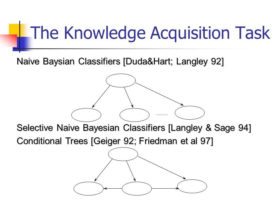 Naive Baysian Classifiers [Duda&Hart; Langley 92] Selective Naive Bayesian Classifiers [Langley & Sage 94] Conditional Trees [Geiger 92; Friedman et a
