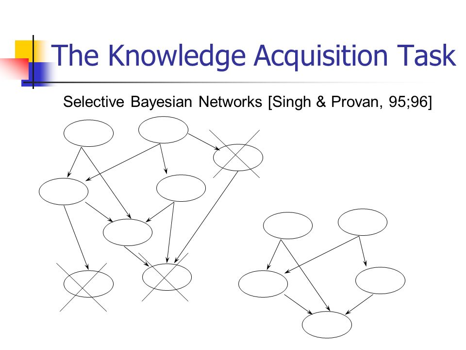 Selective Bayesian Networks [Singh & Provan, 95;96]