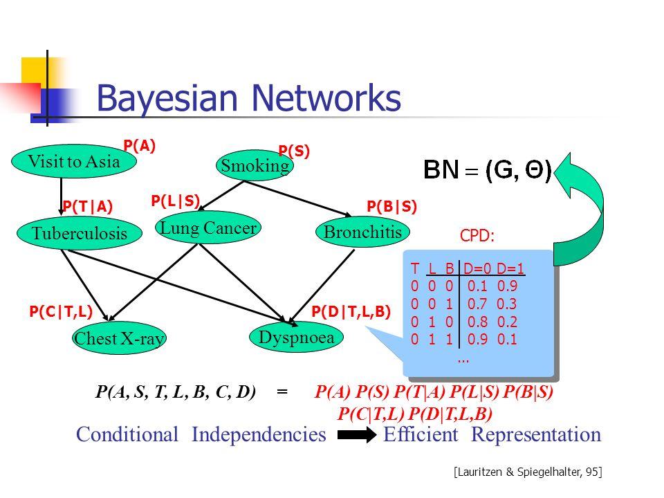 Bayesian Networks = P(A) P(S) P(T A) P(L S) P(B S) P(C T,L) P(D T,L,B) P(A, S, T, L, B, C, D) Conditional IndependenciesEfficient Representation CPD: