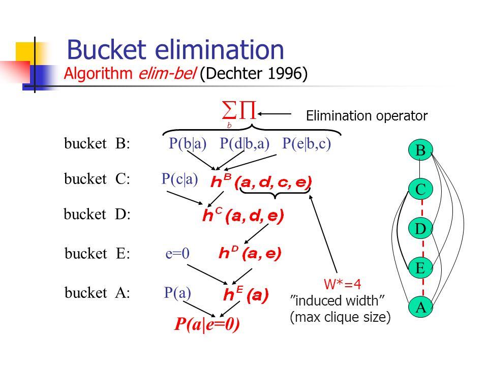 Bucket elimination Algorithm elim-bel (Dechter 1996) Elimination operator P(a e=0) W*=4 induced width (max clique size) bucket B: P(a) P(c a) P(b a) P