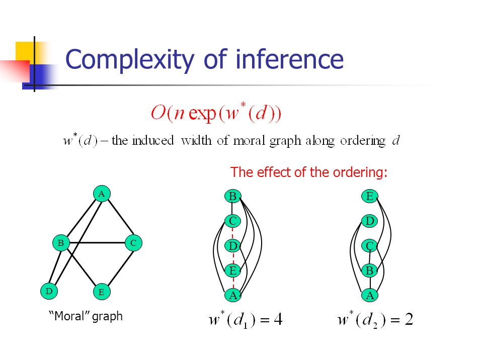Complexity of inference The effect of the ordering: Moral graph A D E C B B C D E A E D C B A