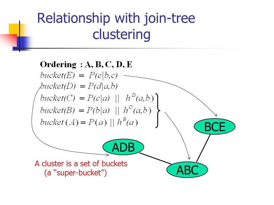 Relationship with join-tree clustering ABC BCE ADB A cluster is a set of buckets (a super-bucket)