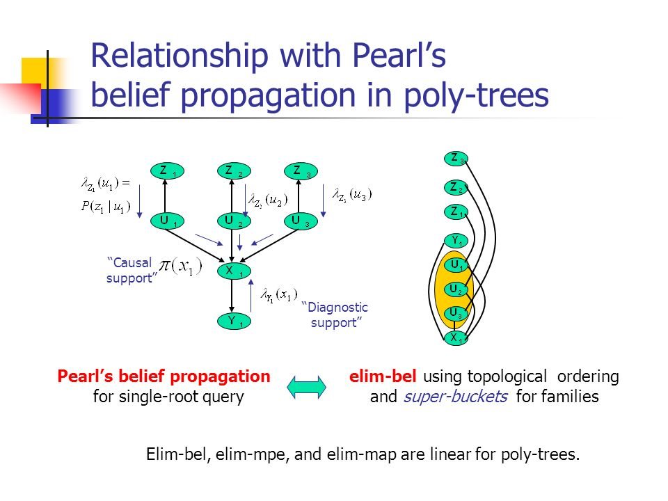 Relationship with Pearls belief propagation in poly-trees Pearls belief propagation for single-root query elim-bel using topological ordering and supe
