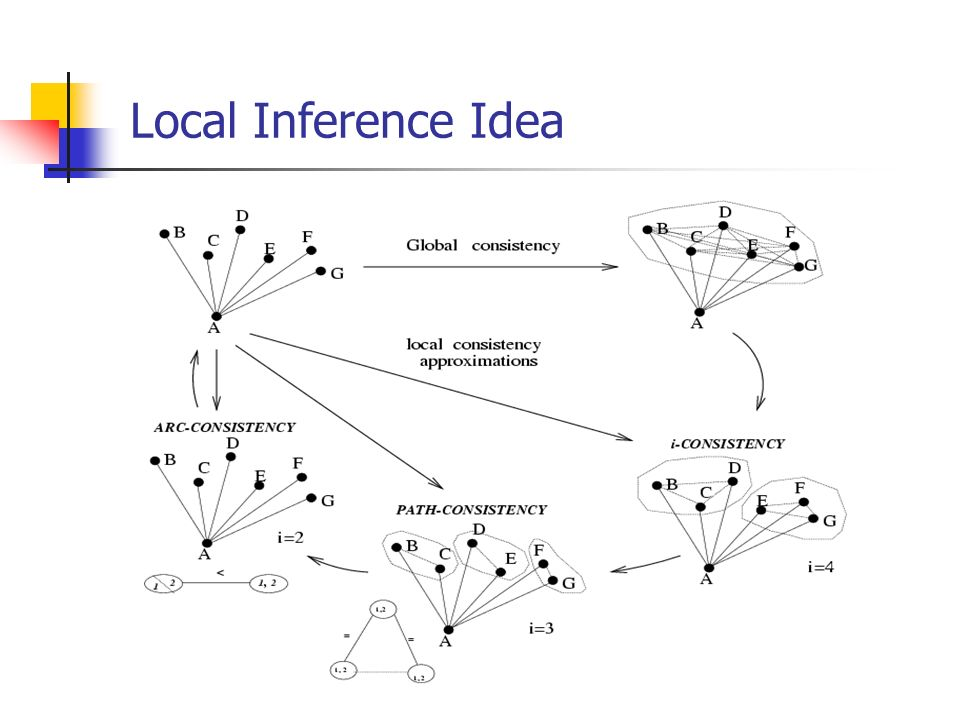 Local Inference Idea