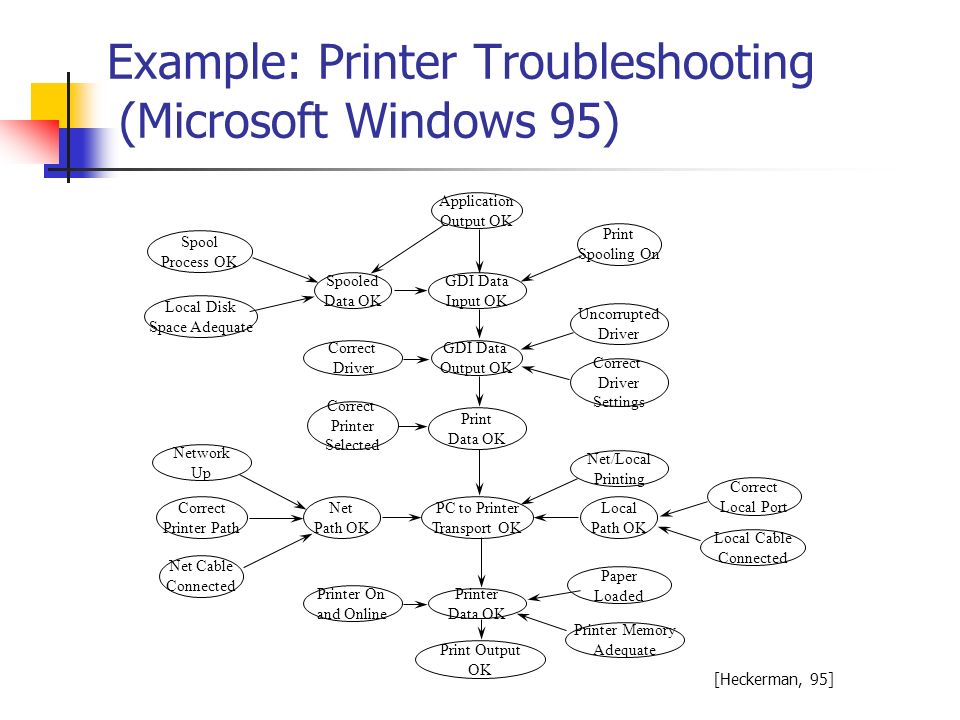 Example: Printer Troubleshooting (Microsoft Windows 95) Print Output OK Correct Driver Uncorrupted Driver Correct Printer Path Net Cable Connected Net