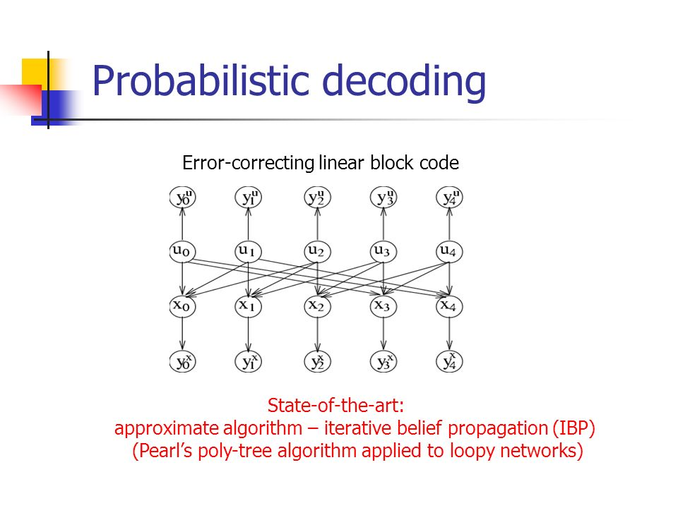 Probabilistic decoding Error-correcting linear block code State-of-the-art: approximate algorithm – iterative belief propagation (IBP) (Pearls poly-tr