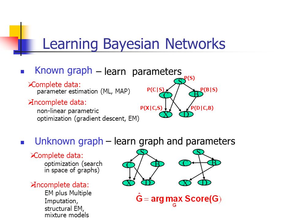 Learning Bayesian Networks Known graph C S B D X Complete data: parameter estimation (ML, MAP) Incomplete data: non-linear parametric optimization (gr