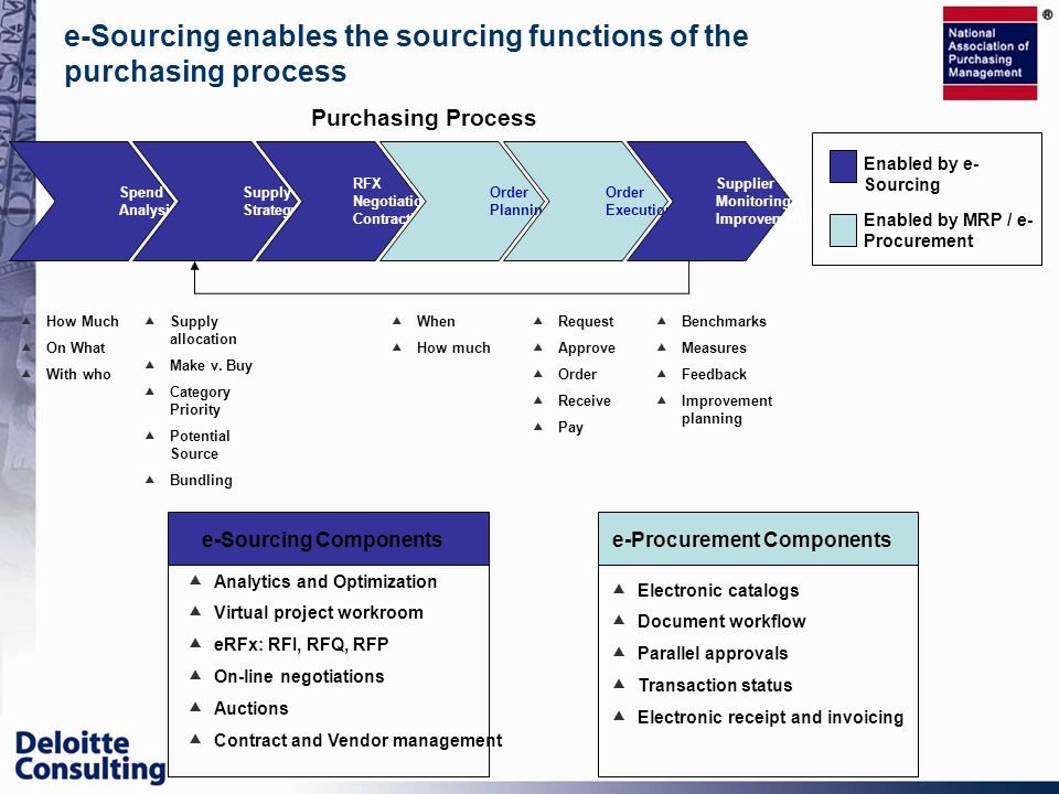 e-Sourcing enables the sourcing functions of the purchasing process Spend Analysis Supply Strategy RFX Negotiation, Contracting Order Planning Order E