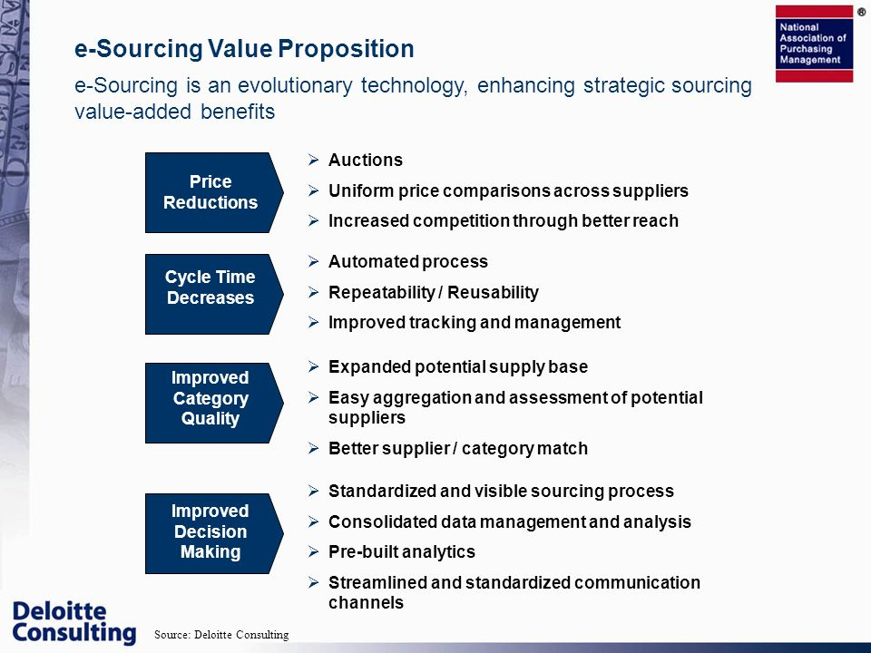 e-Sourcing is an evolutionary technology, enhancing strategic sourcing value-added benefits e-Sourcing Value Proposition Price Reductions Auctions Uni
