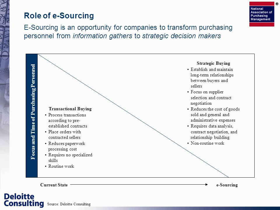 E-Sourcing is an opportunity for companies to transform purchasing personnel from information gathers to strategic decision makers Role of e-Sourcing