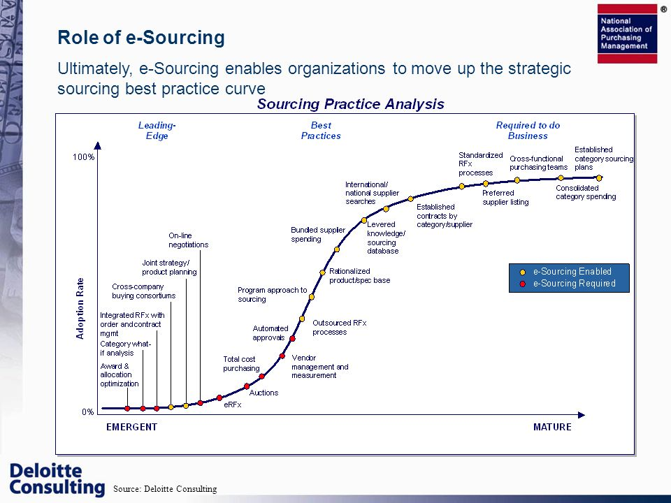 Role of e-Sourcing Ultimately, e-Sourcing enables organizations to move up the strategic sourcing best practice curve Source: Deloitte Consulting