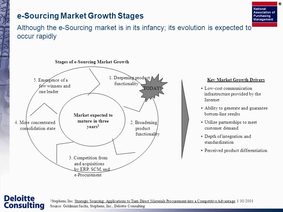 Although the e-Sourcing market is in its infancy; its evolution is expected to occur rapidly e-Sourcing Market Growth Stages 1. Deepening product func