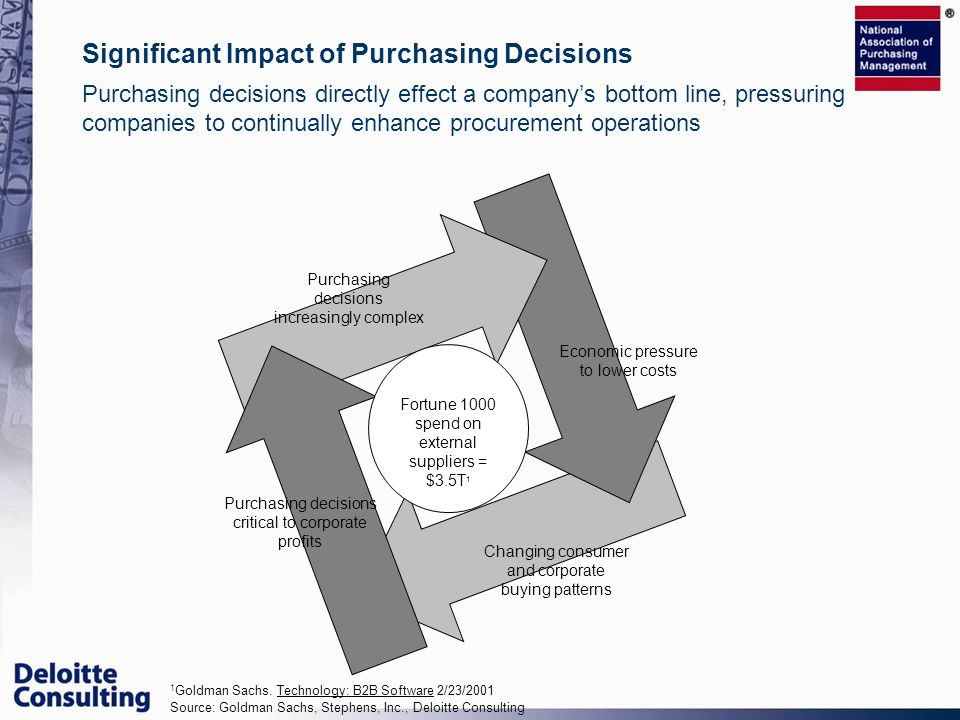 Purchasing decisions directly effect a companys bottom line, pressuring companies to continually enhance procurement operations Significant Impact of