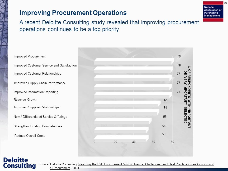 Source: Deloitte Consulting. Realizing the B2B Procurement Vision: Trends, Challenges, and Best Practices in e-Sourcing and e-Procurement 2001 Improve
