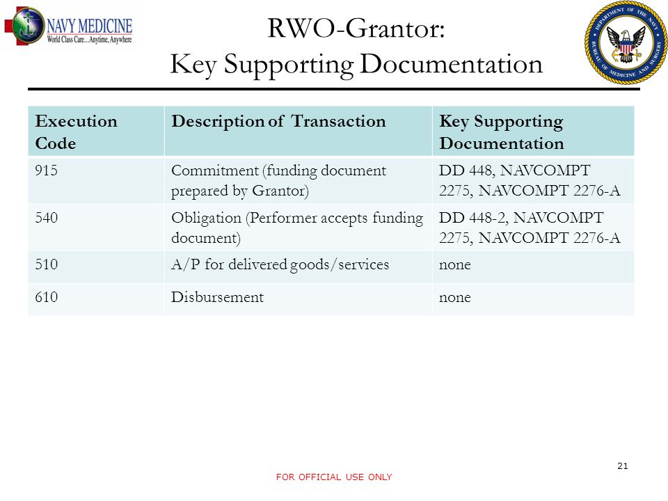 RWO-Grantor: Key Supporting Documentation FOR OFFICIAL USE ONLY 21 Execution Code Description of TransactionKey Supporting Documentation 915Commitment